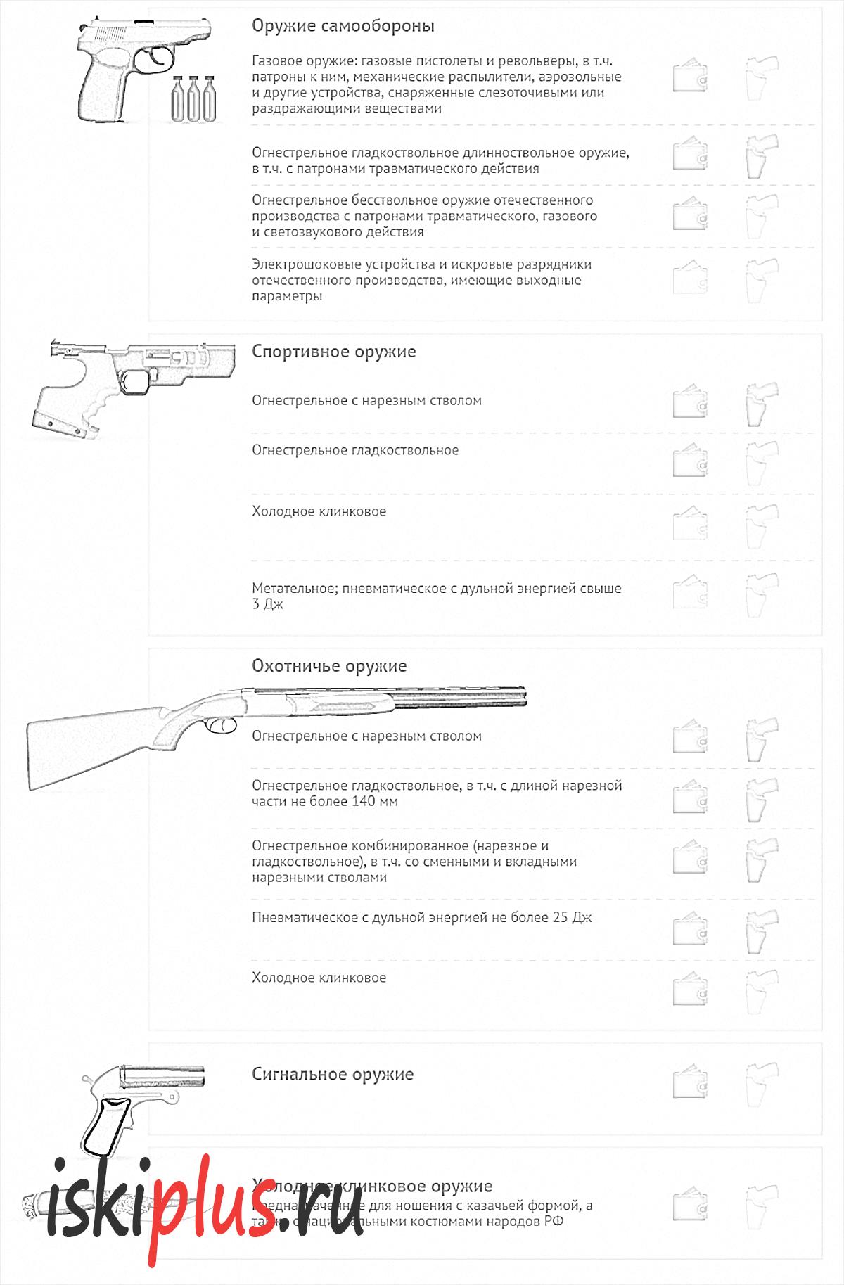 Разрешение на приобретение оружия